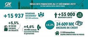 Infographie Résultats Financiers 2019 - Crédit Agricole Nord de France